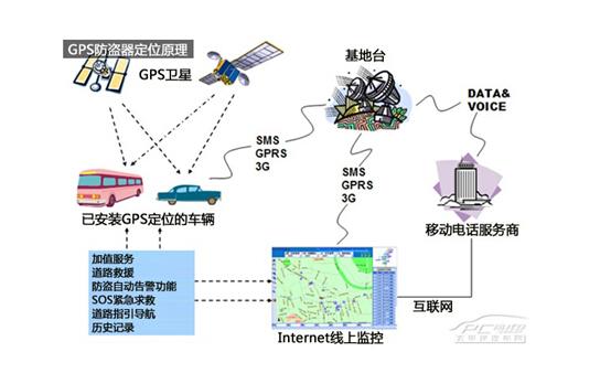 gps定位的基本原理_gps的工作原理_gps的工作原理 相對論